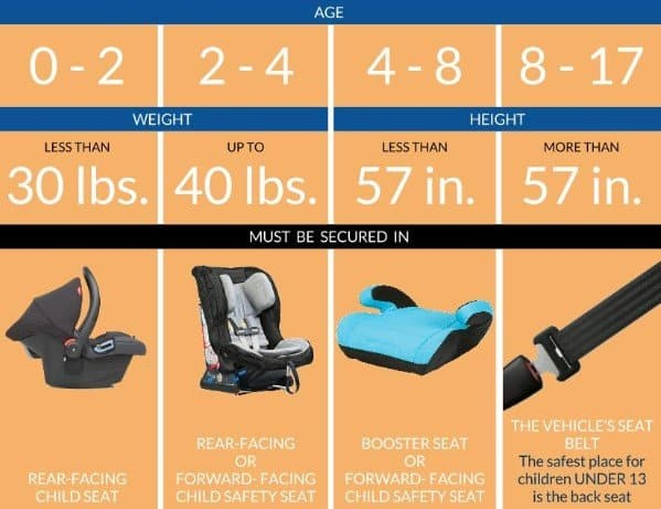 Minnesota Car Seat Laws Up To Date