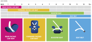 fl car seat laws